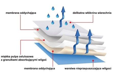 Podkłady higieniczne protectiva soft 90x60 30 SZT. chłonność 2100ml